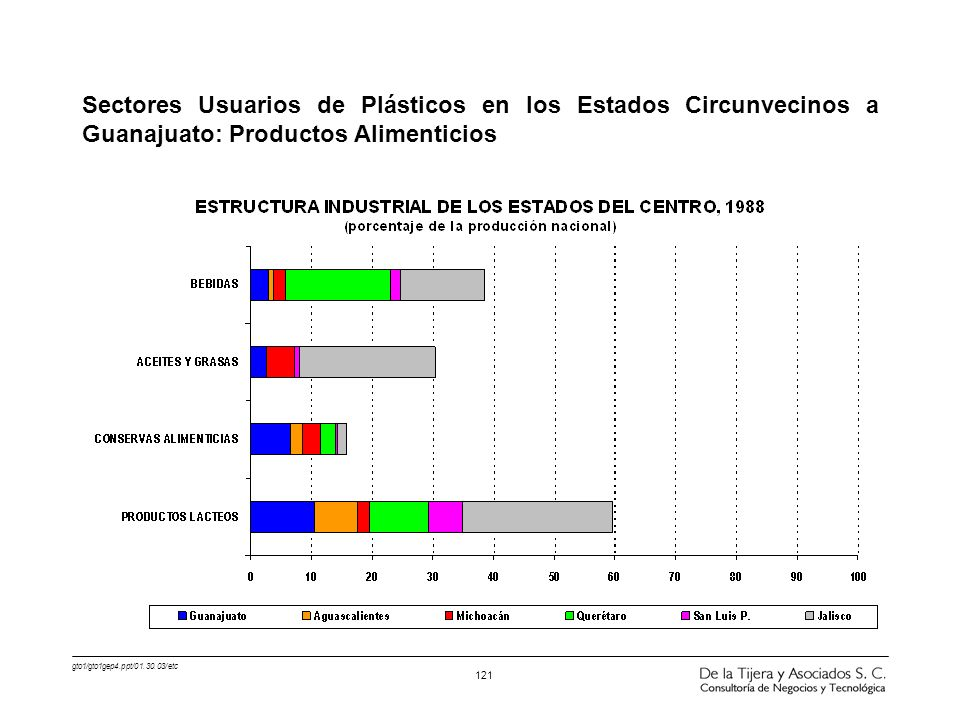 Sectores Usuarios de Plásticos en los Estados Circunvecinos a Guanajuato: Productos Alimenticios