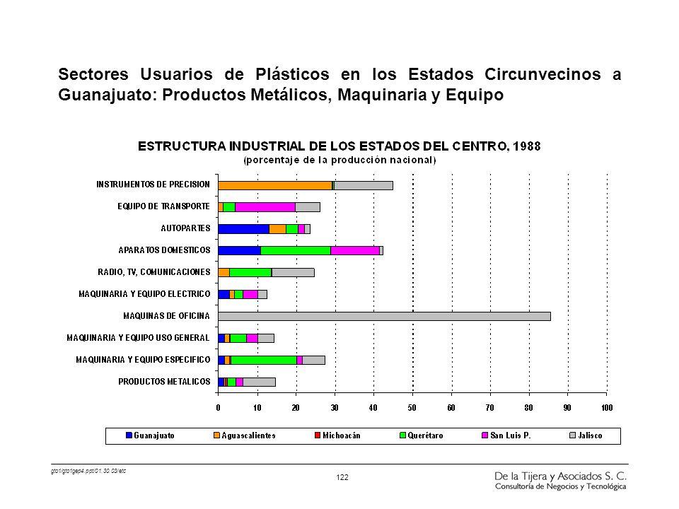 Sectores Usuarios de Plásticos en los Estados Circunvecinos a Guanajuato: Productos Metálicos, Maquinaria y Equipo