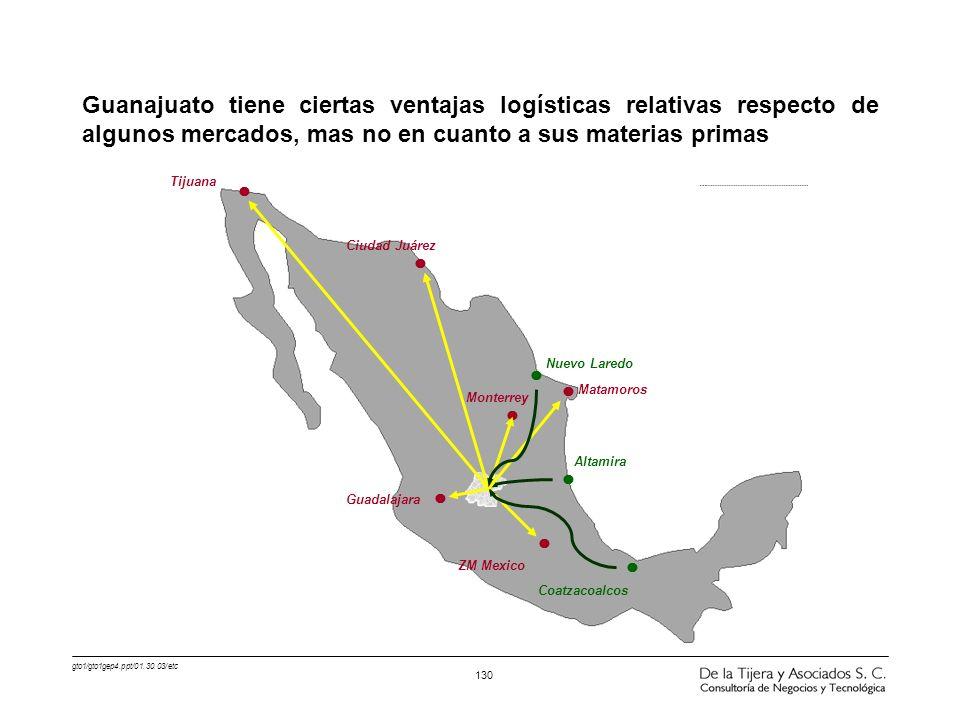 Guanajuato tiene ciertas ventajas logísticas relativas respecto de algunos mercados, mas no en cuanto a sus materias primas
