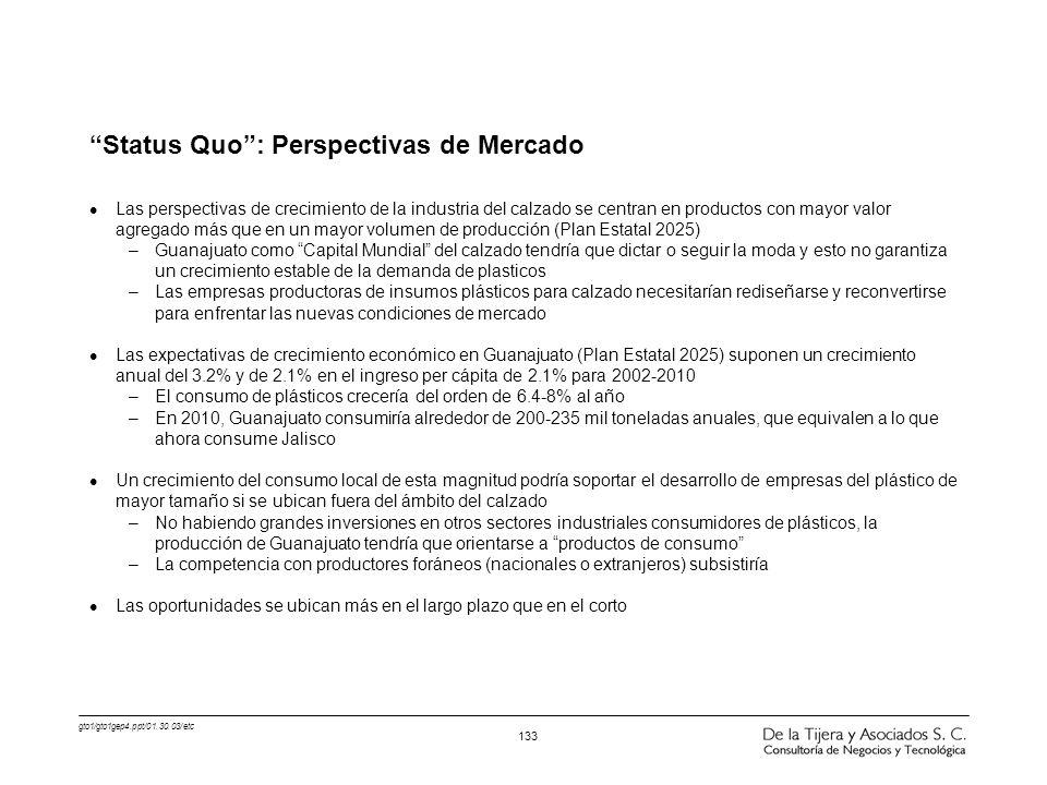 Status Quo : Perspectivas de Mercado