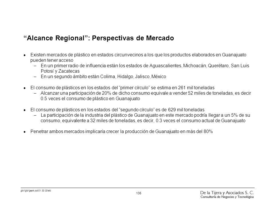 Alcance Regional : Perspectivas de Mercado