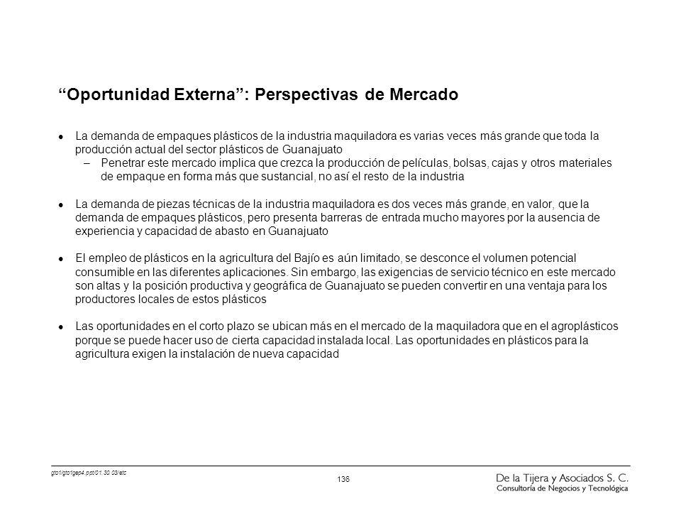 Oportunidad Externa : Perspectivas de Mercado