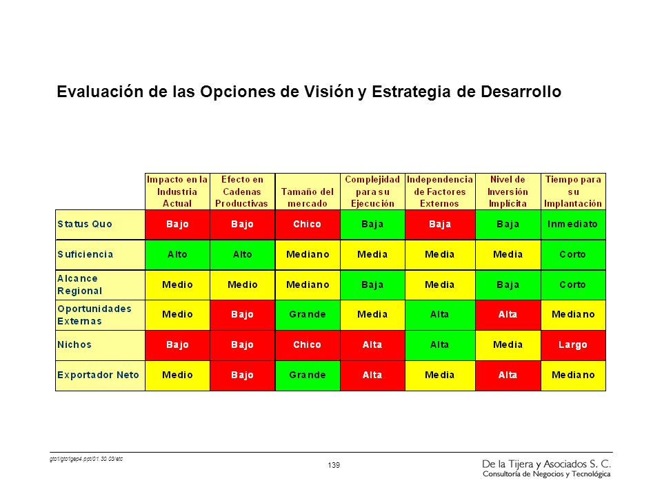 Evaluación de las Opciones de Visión y Estrategia de Desarrollo