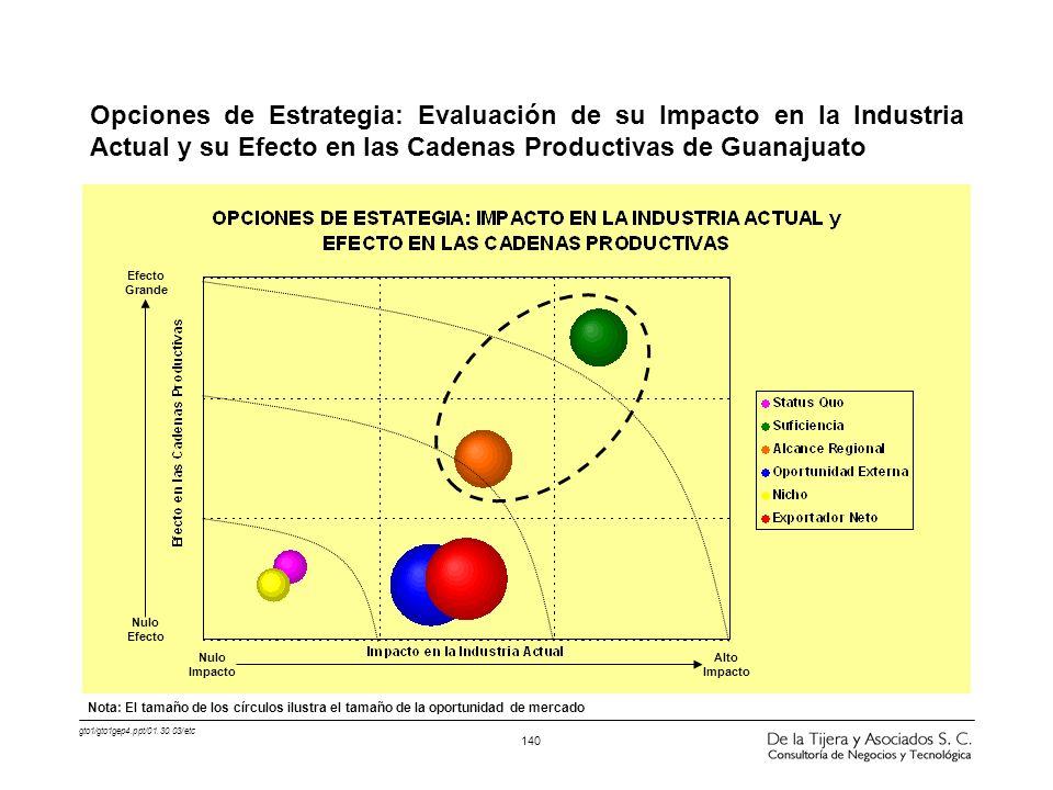 Opciones de Estrategia: Evaluación de su Impacto en la Industria Actual y su Efecto en las Cadenas Productivas de Guanajuato
