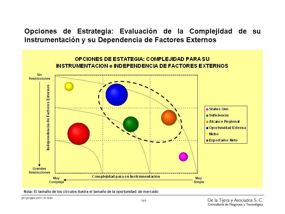 Opciones de Estrategia: Evaluación de la Complejidad de su Instrumentación y su Dependencia de Factores Externos