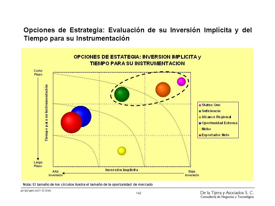 Opciones de Estrategia: Evaluación de su Inversión Implícita y del Tiempo para su Instrumentación