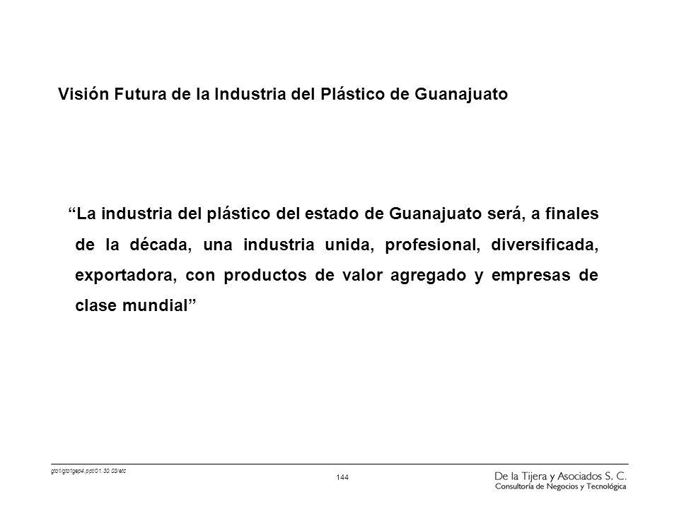 Visión Futura de la Industria del Plástico de Guanajuato
