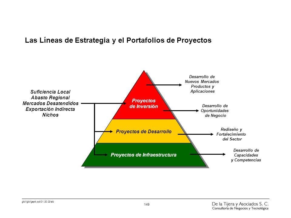 Las Líneas de Estrategia y el Portafolios de Proyectos