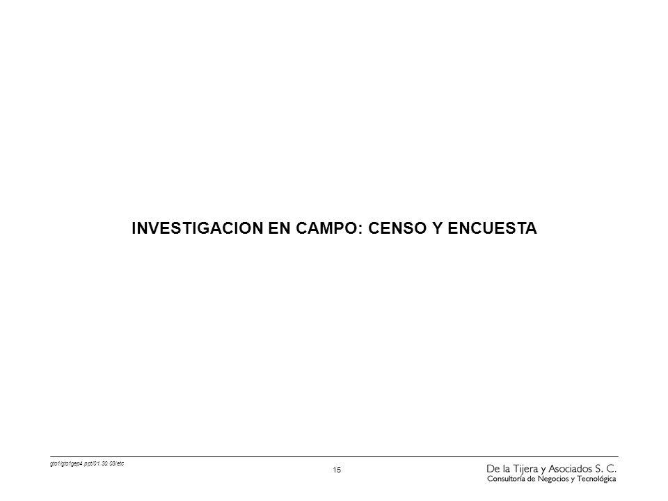 INVESTIGACION EN CAMPO: CENSO Y ENCUESTA