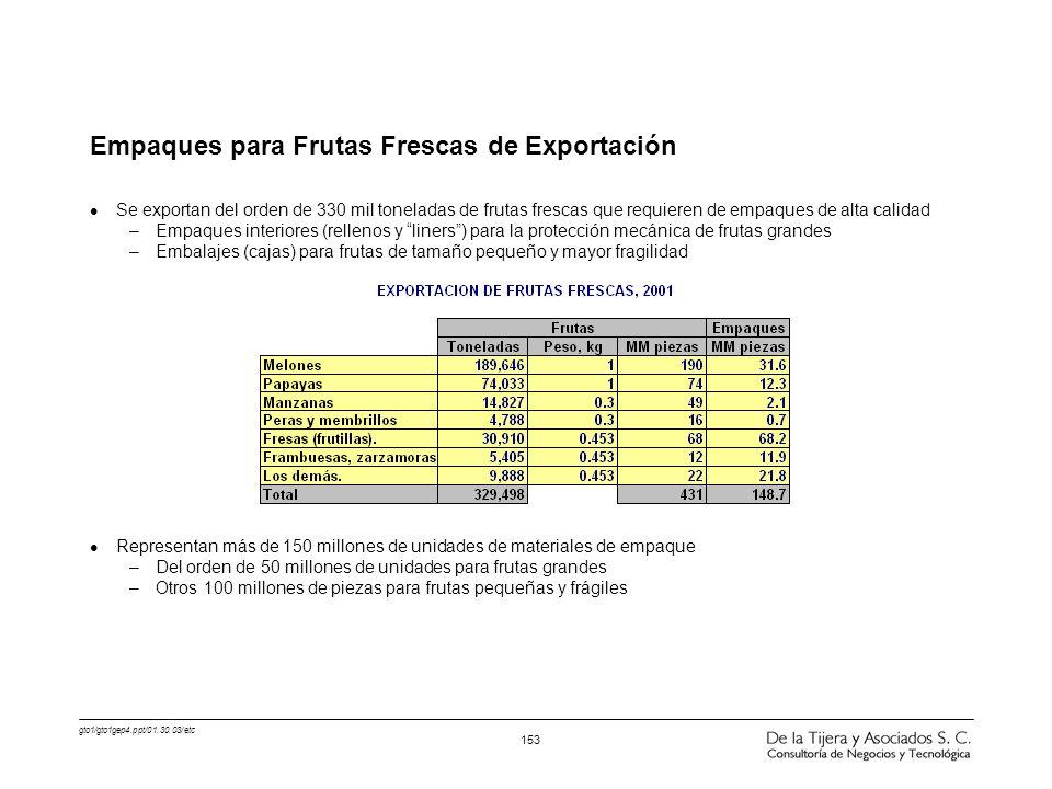 Empaques para Frutas Frescas de Exportación