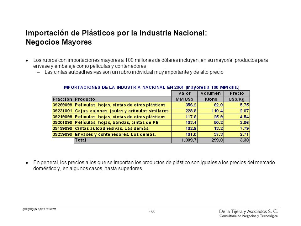 Importación de Plásticos por la Industria Nacional: Negocios Mayores