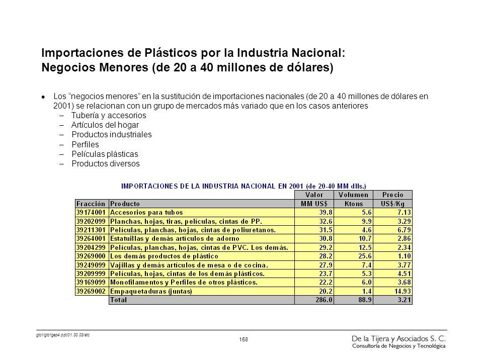 Importaciones de Plásticos por la Industria Nacional: Negocios Menores (de 20 a 40 millones de dólares)