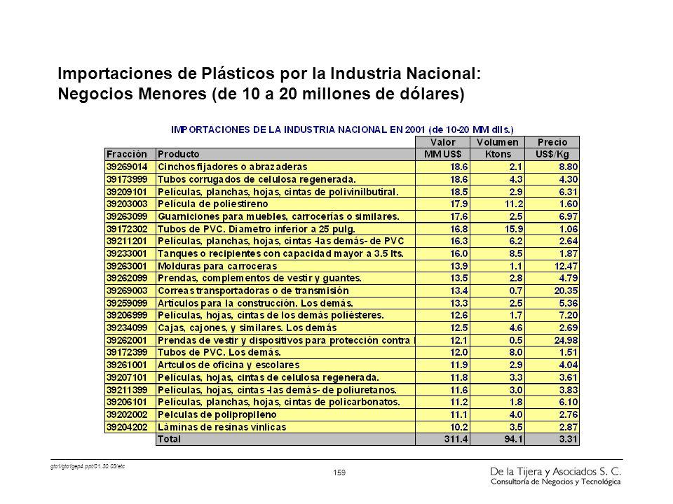 Importaciones de Plásticos por la Industria Nacional: Negocios Menores (de 10 a 20 millones de dólares)