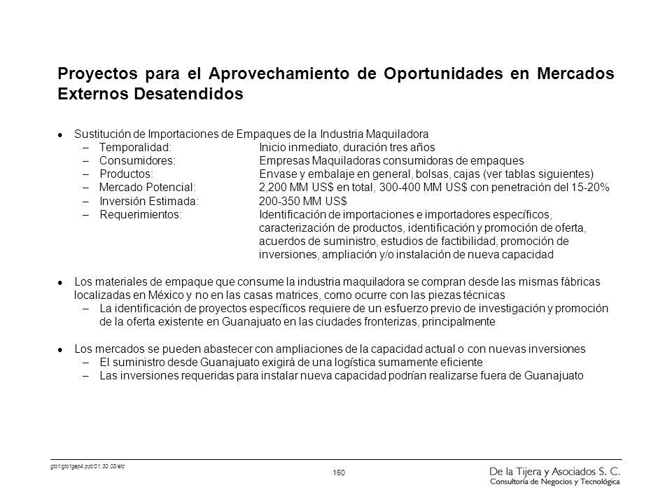 Proyectos para el Aprovechamiento de Oportunidades en Mercados Externos Desatendidos