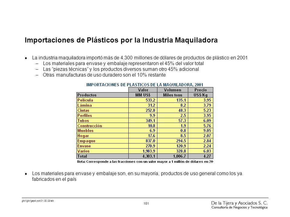 Importaciones de Plásticos por la Industria Maquiladora
