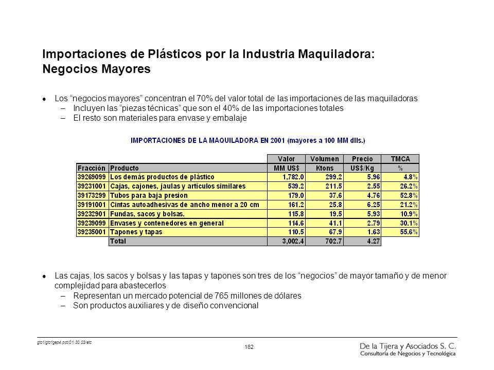 Importaciones de Plásticos por la Industria Maquiladora: Negocios Mayores