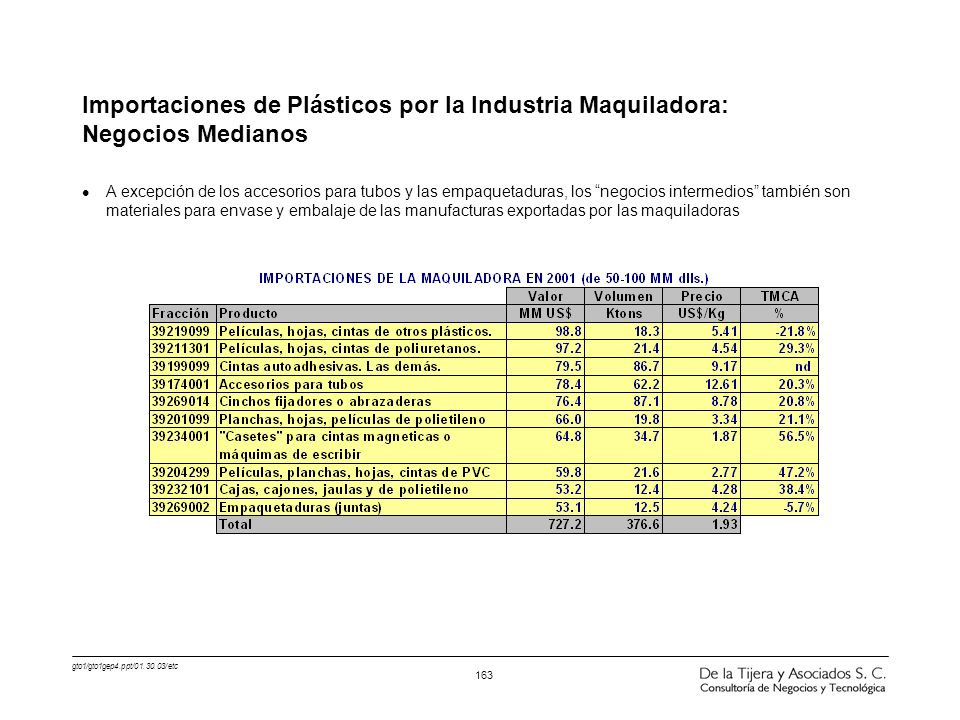 Importaciones de Plásticos por la Industria Maquiladora: Negocios Medianos