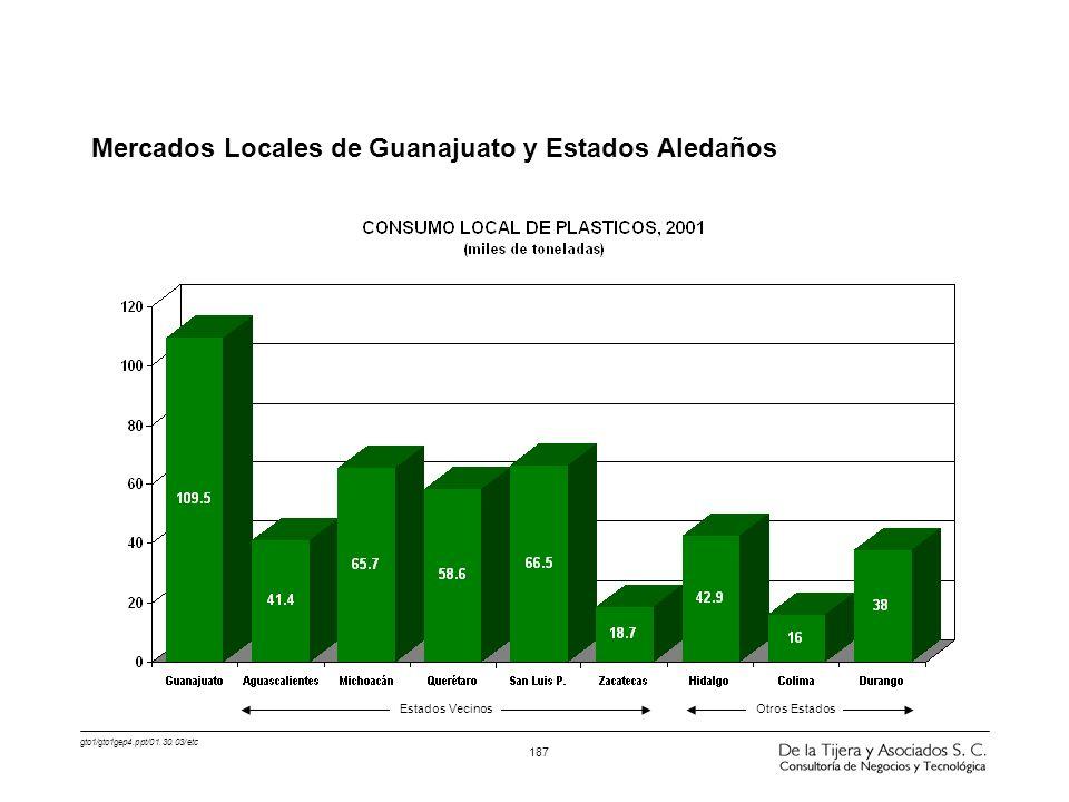 Mercados Locales de Guanajuato y Estados Aledaños