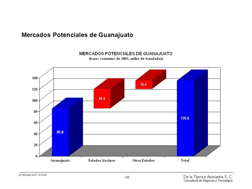Mercados Potenciales de Guanajuato