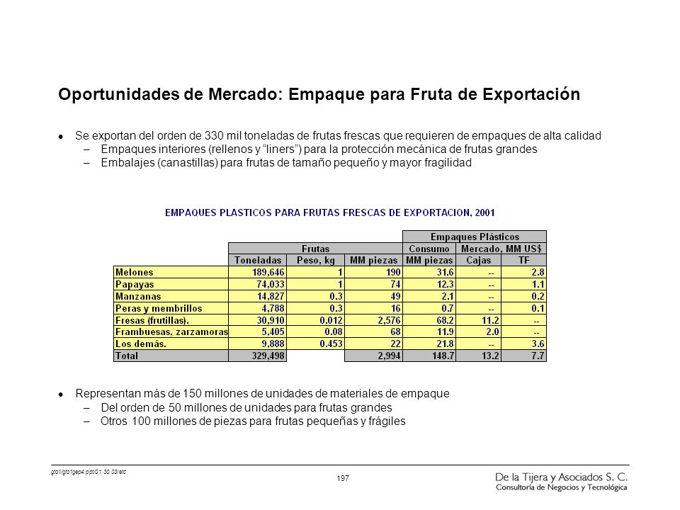 Oportunidades de Mercado: Empaque para Fruta de Exportación