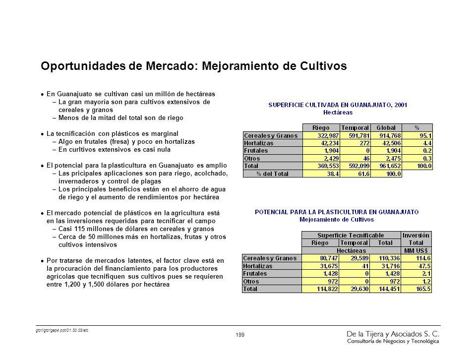 Oportunidades de Mercado: Mejoramiento de Cultivos