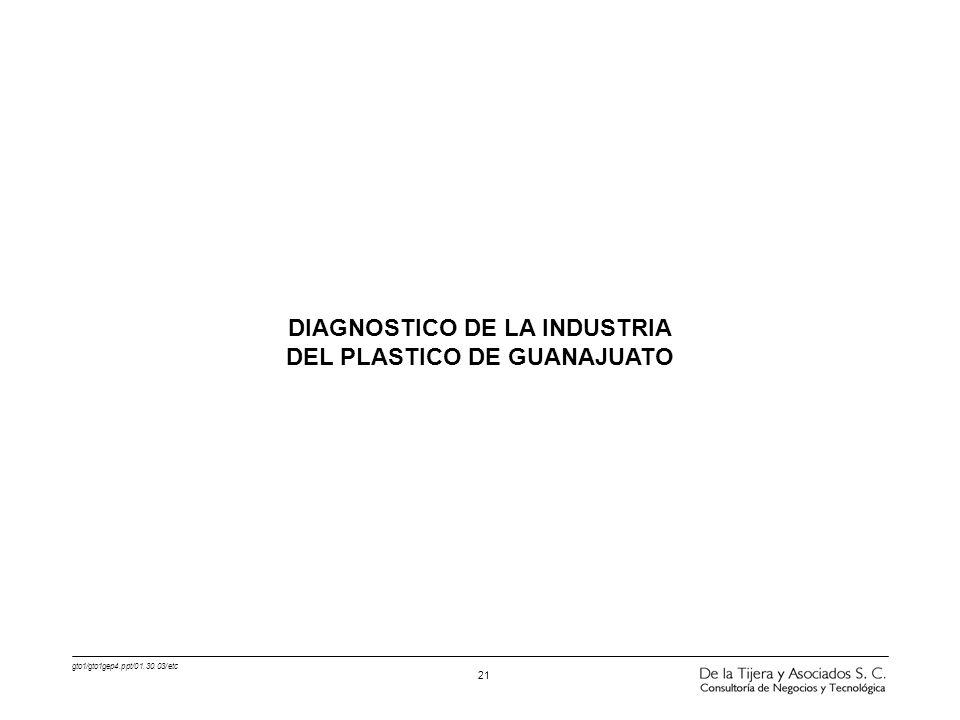 DIAGNOSTICO DE LA INDUSTRIA DEL PLASTICO DE GUANAJUATO
