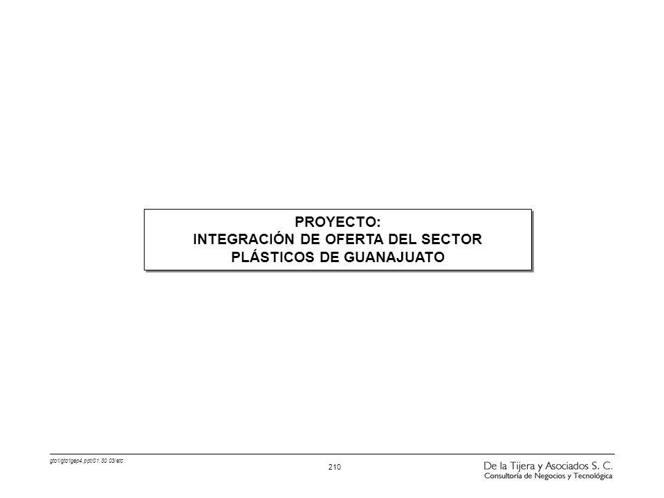 INTEGRACIÓN DE OFERTA DEL SECTOR PLÁSTICOS DE GUANAJUATO