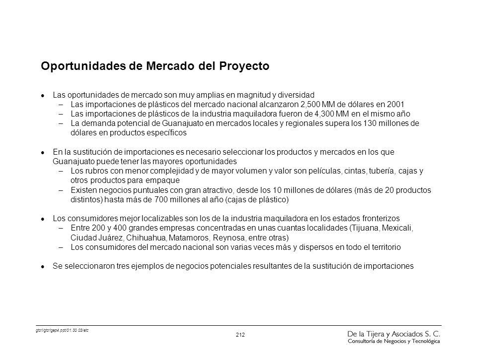 Oportunidades de Mercado del Proyecto