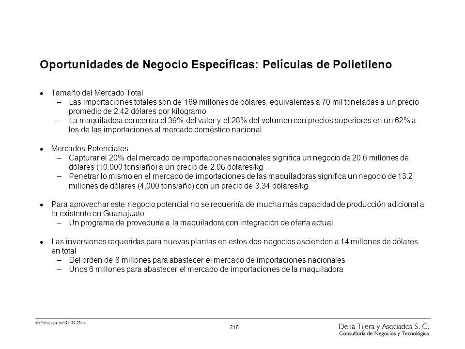 Oportunidades de Negocio Específicas: Películas de Polietileno