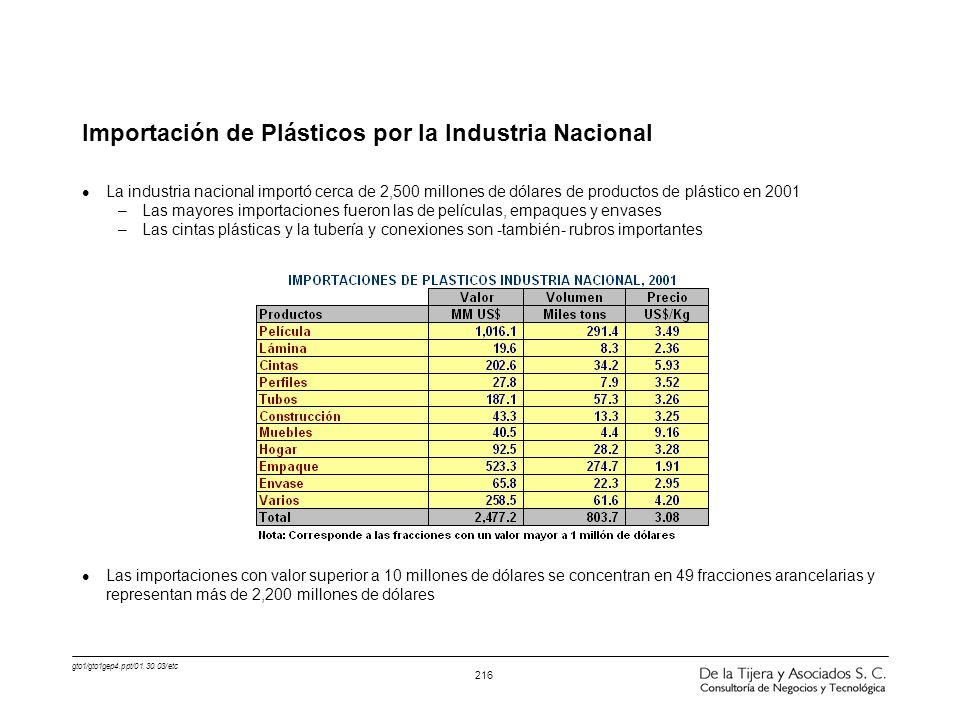 Importación de Plásticos por la Industria Nacional