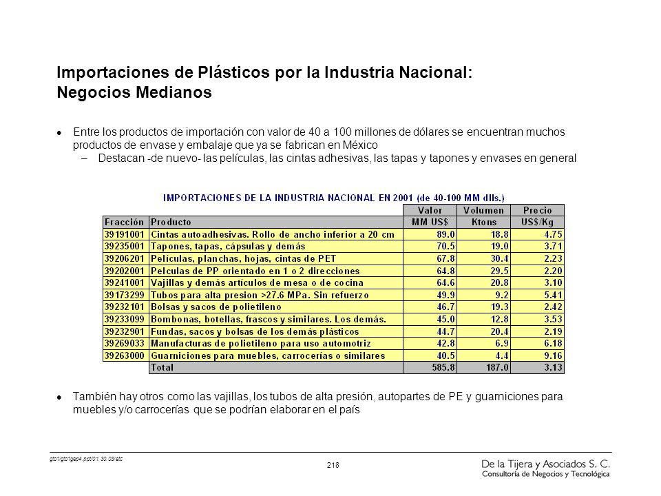 Importaciones de Plásticos por la Industria Nacional: Negocios Medianos