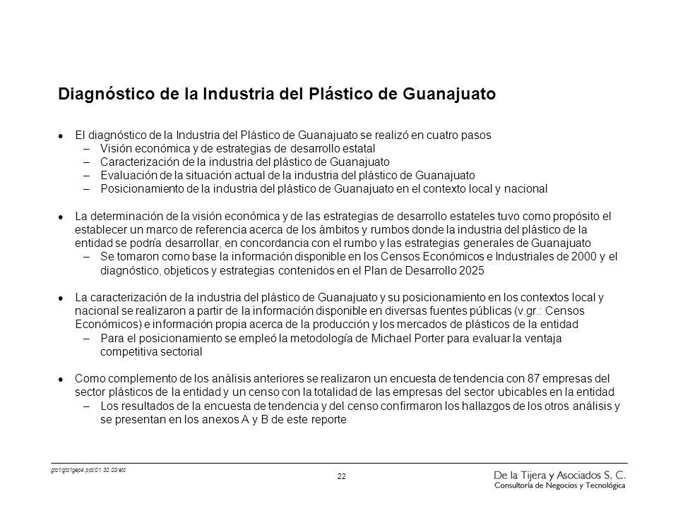 Diagnóstico de la Industria del Plástico de Guanajuato