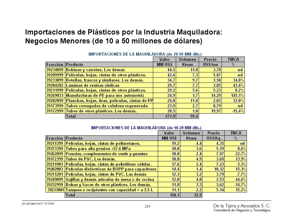 Importaciones de Plásticos por la Industria Maquiladora: Negocios Menores (de 10 a 50 millones de dólares)