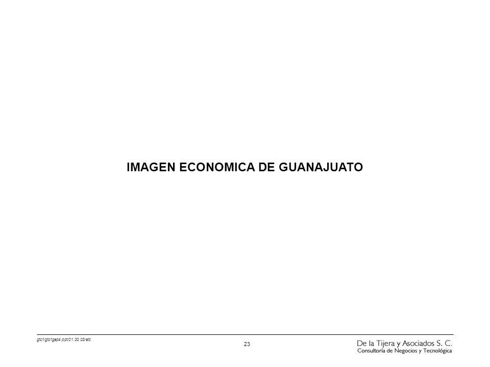 IMAGEN ECONOMICA DE GUANAJUATO