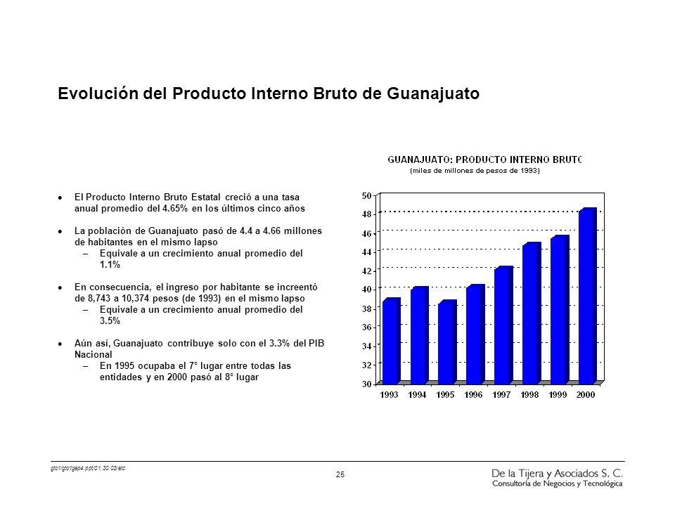 Evolución del Producto Interno Bruto de Guanajuato