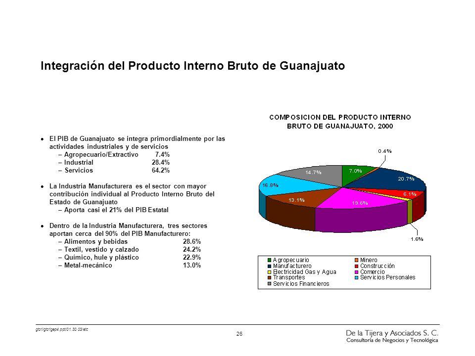 Integración del Producto Interno Bruto de Guanajuato