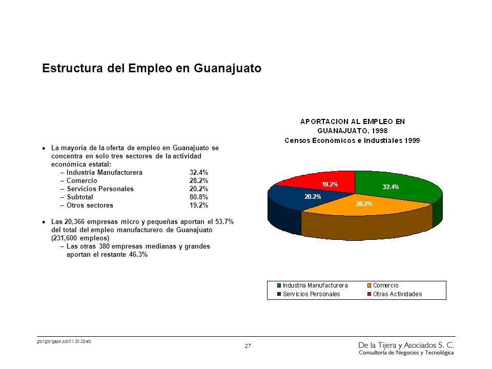 Estructura del Empleo en Guanajuato