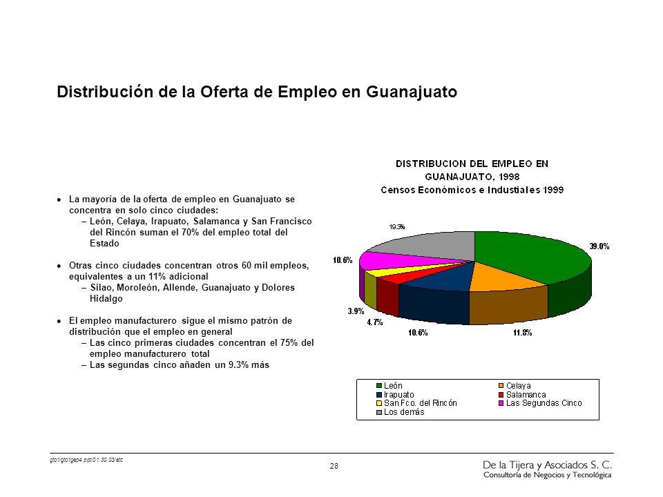 Distribución de la Oferta de Empleo en Guanajuato