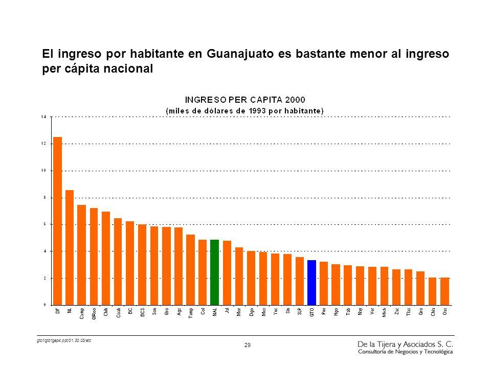 El ingreso por habitante en Guanajuato es bastante menor al ingreso per cápita nacional