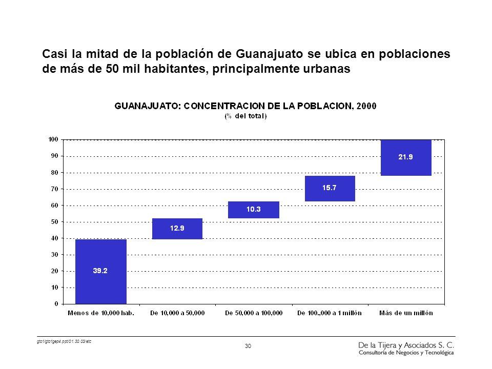 Casi la mitad de la población de Guanajuato se ubica en poblaciones de más de 50 mil habitantes, principalmente urbanas