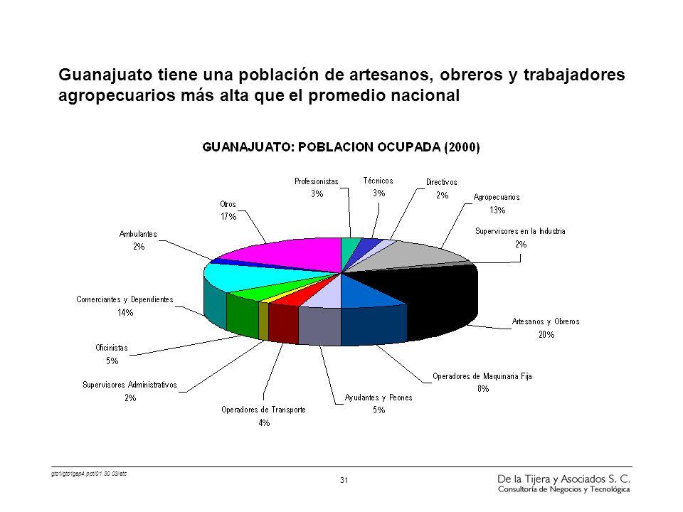 Guanajuato tiene una población de artesanos, obreros y trabajadores agropecuarios más alta que el promedio nacional
