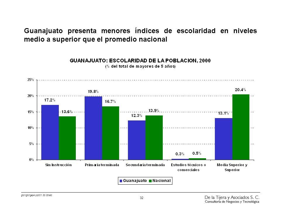 Guanajuato presenta menores índices de escolaridad en niveles medio a superior que el promedio nacional