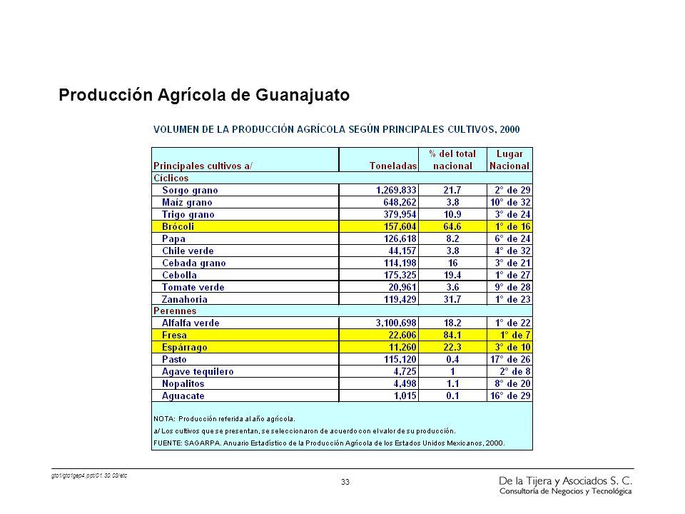 Producción Agrícola de Guanajuato