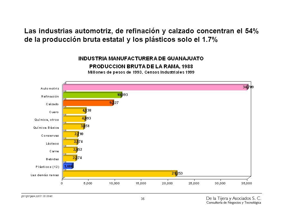 Las industrias automotriz, de refinación y calzado concentran el 54% de la producción bruta estatal y los plásticos solo el 1.7%