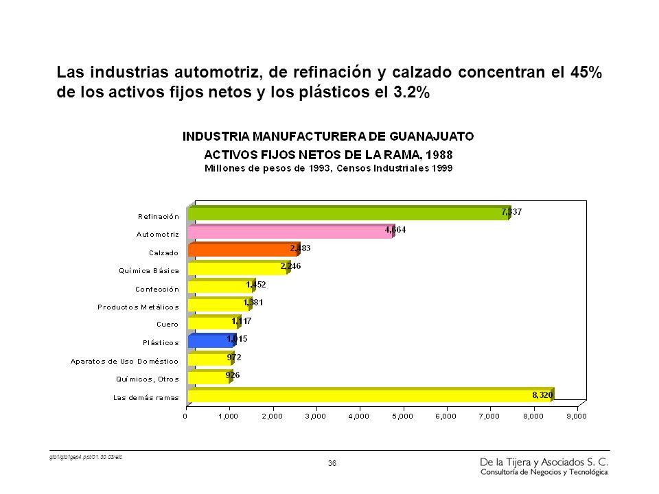 Las industrias automotriz, de refinación y calzado concentran el 45% de los activos fijos netos y los plásticos el 3.2%