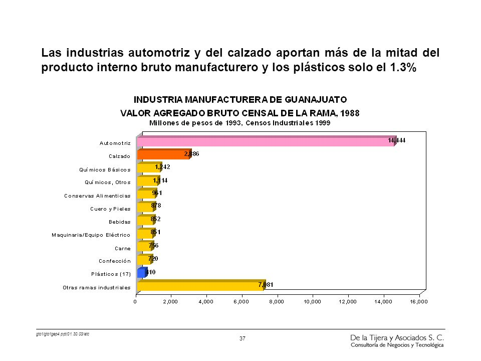 Las industrias automotriz y del calzado aportan más de la mitad del producto interno bruto manufacturero y los plásticos solo el 1.3%