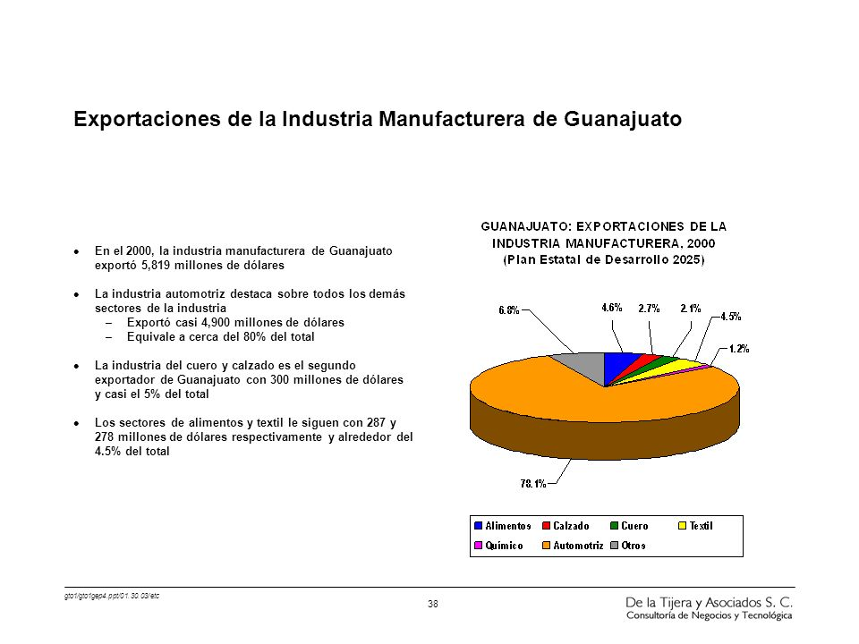 Exportaciones de la Industria Manufacturera de Guanajuato