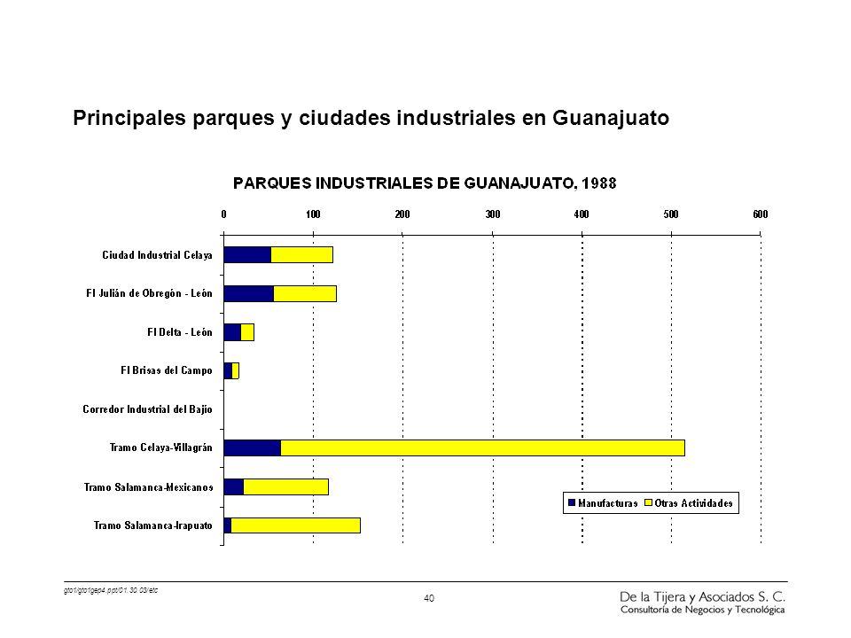Principales parques y ciudades industriales en Guanajuato
