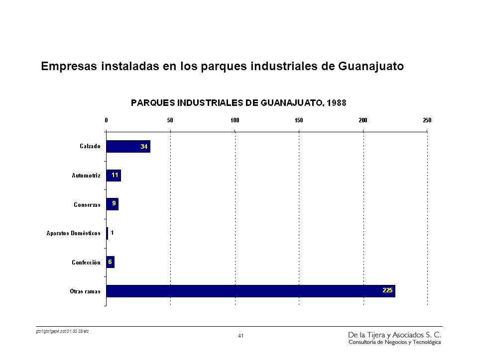 Empresas instaladas en los parques industriales de Guanajuato