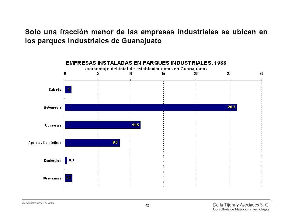 Solo una fracción menor de las empresas industriales se ubican en los parques industriales de Guanajuato